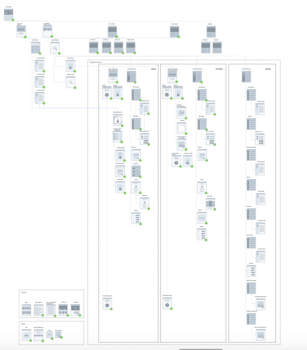 OndeCare sitemap
