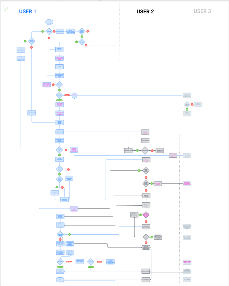 OndeCare user journeys
